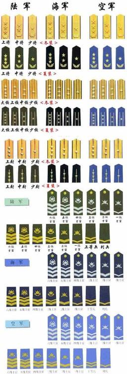 中国人民解放军军衔等级 -滨海外事学院军训网